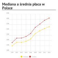 Infographic: Mediana a średnia płaca w Polsce
