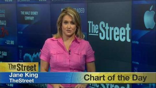 Apple stock implosion shreds $113.4B  http://www.usatoday.com/story/money/markets/2015/08/04/apple-stock-implosion-billions/31110665/