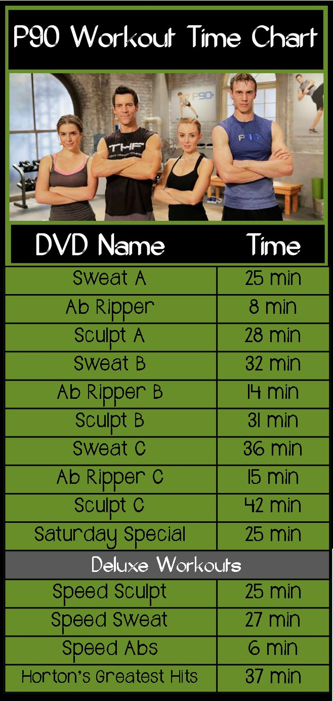 How long are the P90 workouts? This chart shows the DVD times for all the new Beachbody P90 workouts by Tony Horton. Use P90 times to plan your workouts. WeighToMaintain.com