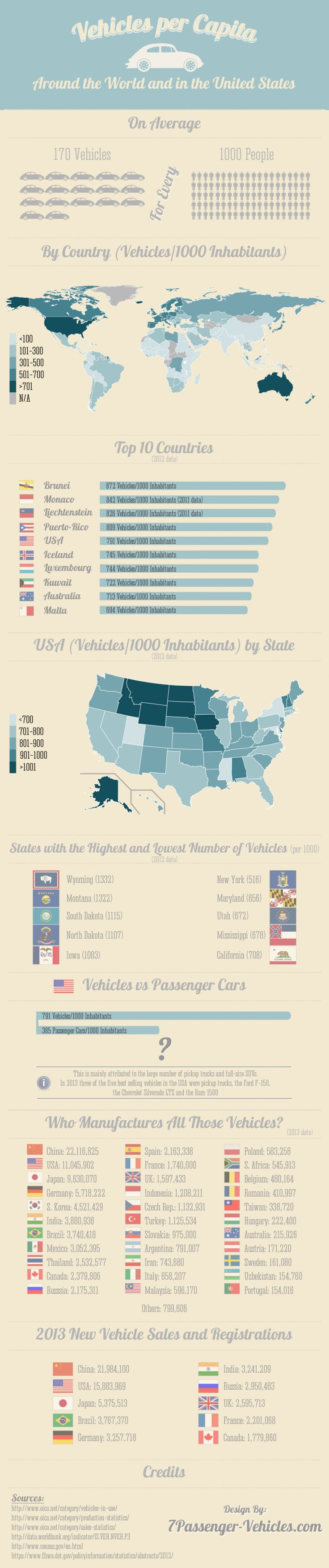 Vehicles per Capita Infographic