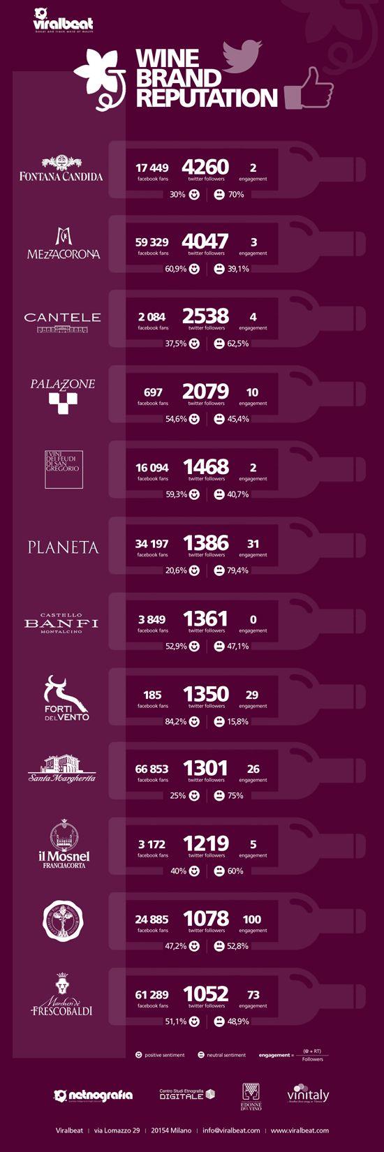 Wine brand reputation: le aziende più social e i brand più citati online #vinosmaximum