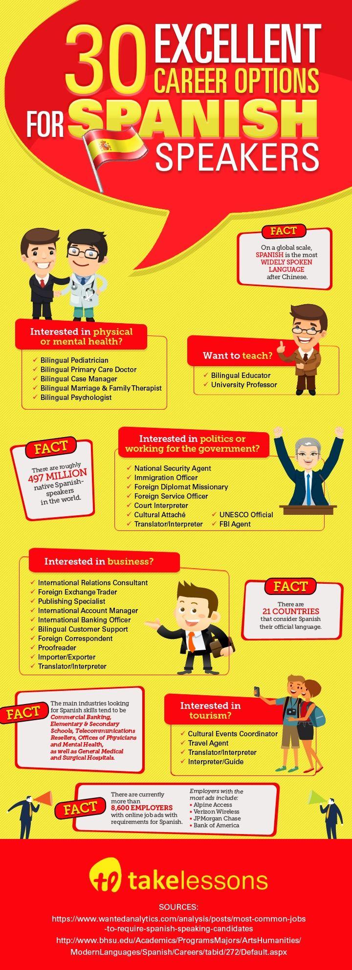 30 Excellent Career Options for Spanish Speakers [Infographic]: http://takelessons.com/blog/jobs-for-spanish-speakers-z03?utm_source=social&utm_medium=blog&utm_campaign=pinterest