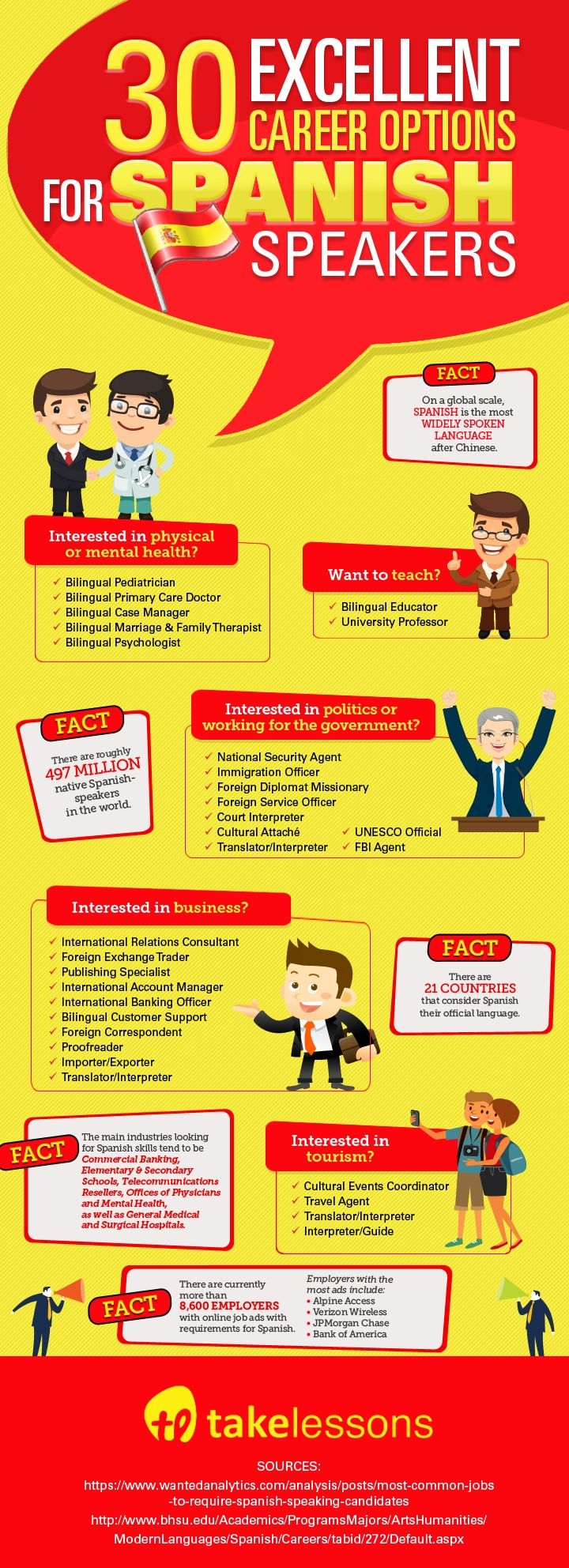 30 Excellent Career Options for Spanish Speakers [Infographic]: http://takelessons.com/blog/jobs-for-spanish-speakers-z03?utm_source=social&utm_medium=blog&utm_campaign=pinterest