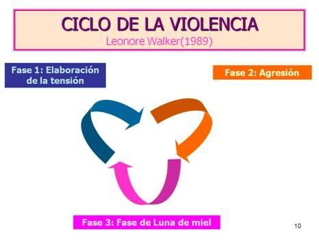 parejasparejasparejas: ¿Conoces el ciclo de la violencia en la pareja?