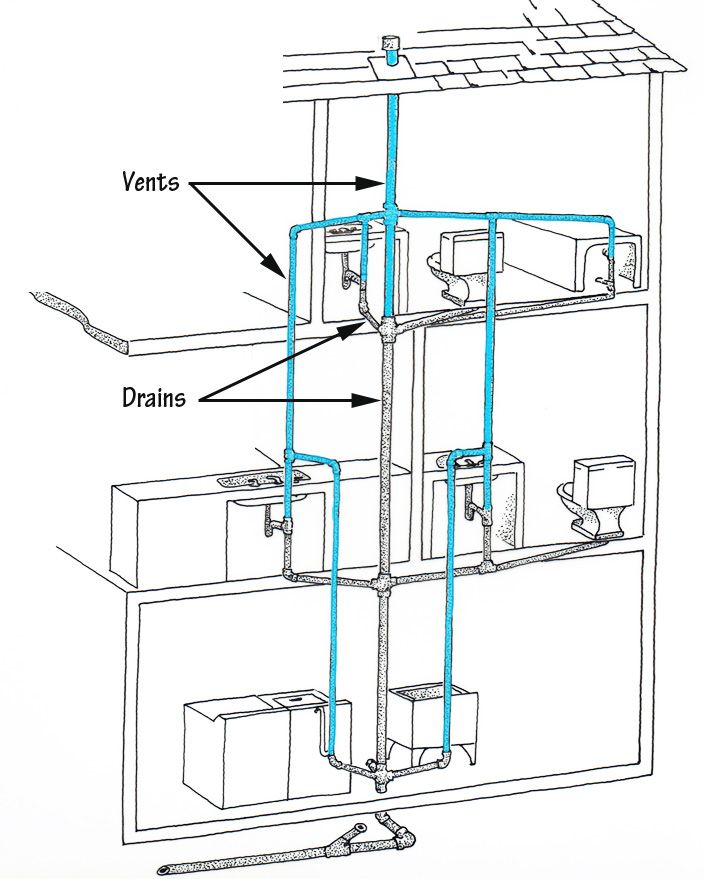 home plumbing systems projects to try plumbing vent bathroom rh pinterest com