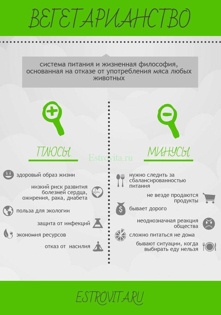 вегетарианство, инфографика, плюсы и минусы