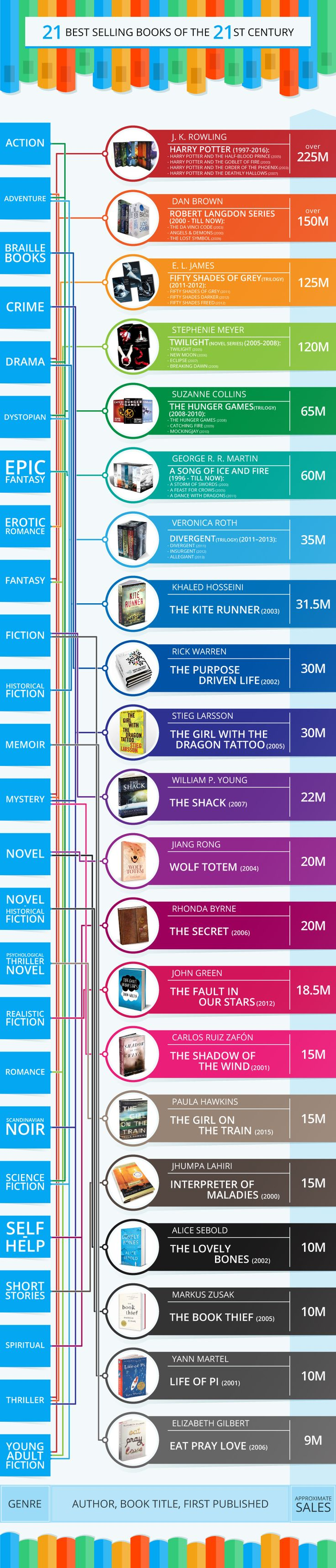 21 Best Selling Books of the 21st Century (Infographics)