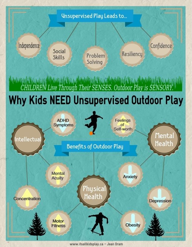 An outdoor play infographic. The benefits of kids playing unsupervised as well as playing outdoors. Let's stop the criminalization of play!    #play #parenting #outdoorplay #infographic #infographics #RichardLouv #unsupervisedplay