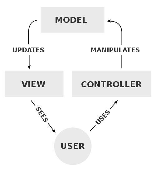 Seré sincero: no me gusta el desarrollo web. Muchas de las tecnologías usadas me parecen un dolor de cabeza (¿cómo hemos llegado a la tercera versión de CSS sin poder anidar propiedades, por el amor de Odín?) por lo que honestamente, quiero pasar el menor tiempo posible teniendo que picar código.