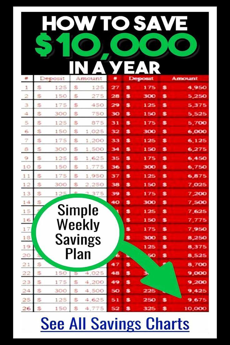 Money Challenge Saving Charts And Savings Plans For ANY Budget - free printable pdf saving chart
