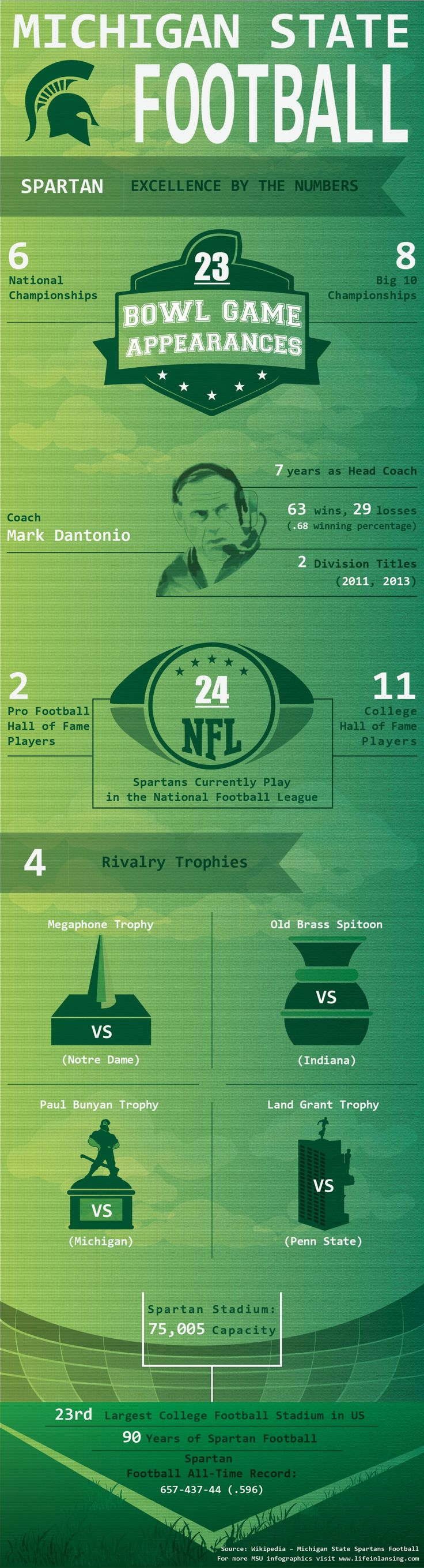 Nice infographic showing statistics for Michigan State Spartan Football team, including Big 10 Championships, Division Championships, Coach Dantonio win record, rivalry trophies, Spartans in the NFL, and overall win percentage.