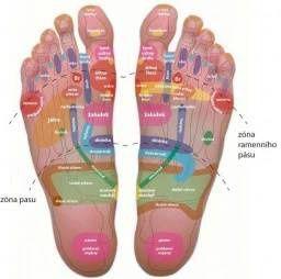 Reflexní plošky na noze