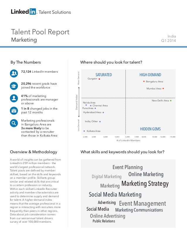 India Marketing | Talent Pool Report by LinkedIn Talent Solutions via slideshare