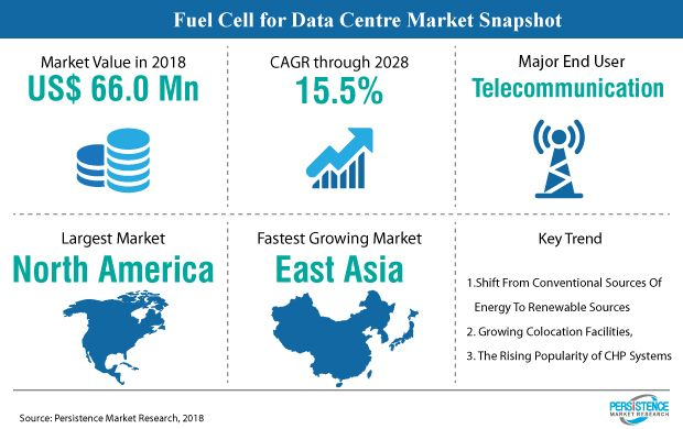 Global Market Study On Fuel Cell For Data Centre Prevalence Of Off Site Data Centres Shift Towards Clean Energy Usage To Drive Growth Fuel Cell Renewable Sources Of Energy Marketing