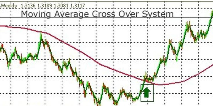 Moving averages is the least talked about strategy. Get to know 3 important aspects that moving averages helps traders to spot in this article.