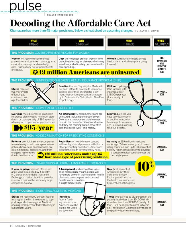 Decoding the Affordable Care Act | 5280 #ACA #HealthCare #Insurance