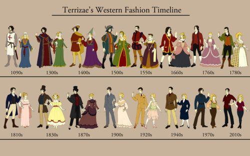 western fashion timeline   Tumblr
