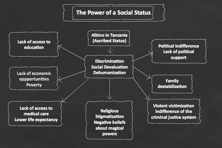 10 Best Images About Sociology Visuals