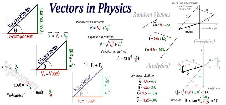Physics | More ways to add vectors I , II , III