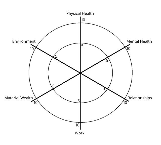 35 best The Balanced Wheel of Life images on Pinterest