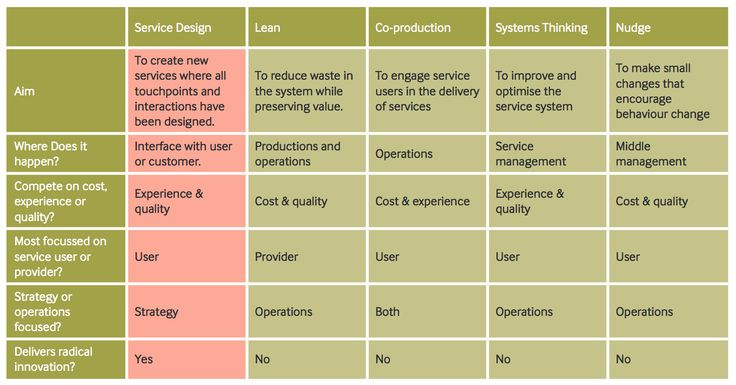 Innovation Methods Table. An overview of innovation methods and their characteristics according to aim, where innovation happens, whether the approach competes on cost or user experience, focuses more on the service user or service provider, if it's focused on strategy or operations and delivers radical or incremental innovation.   http://www.seeplatform.eu/docs/SEE%20Platform%20policy%20booklet%207.pdf