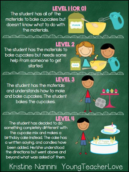 Walking Through Standards Based Grading: Part 1. Such a great, easy visual for both students and parents to understand what each level of understanding looks like! FREE!