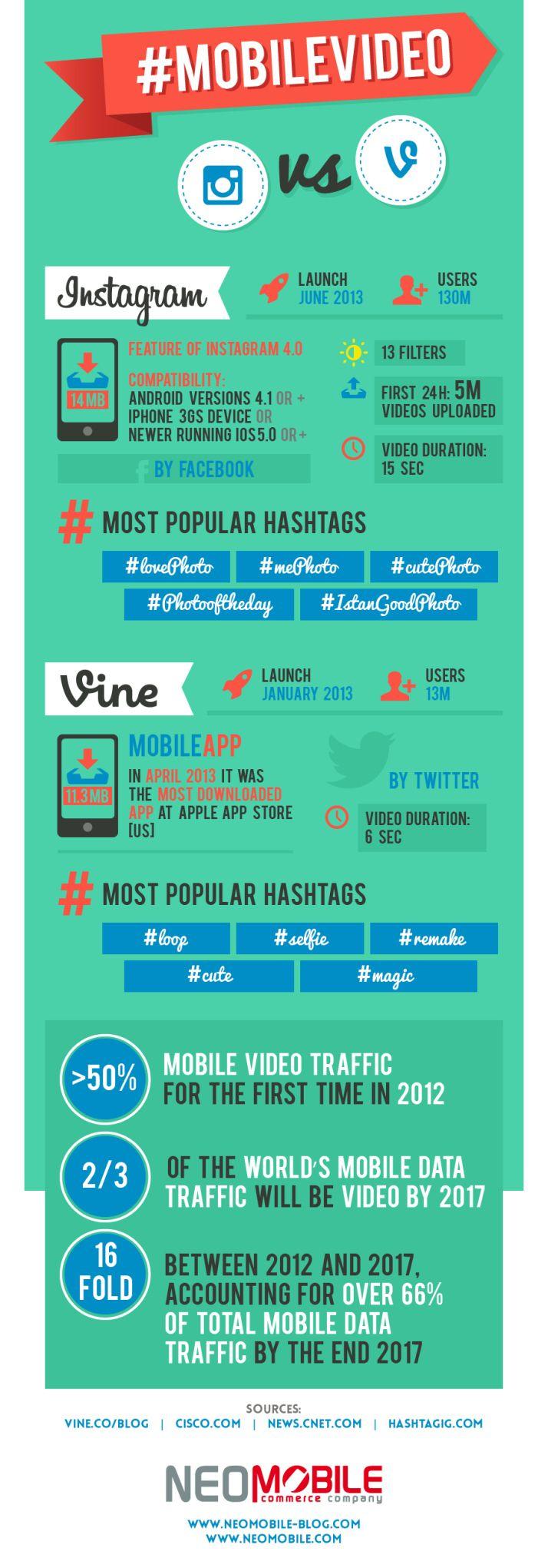 Mobile video: #Instagram vs #Vine #infographic #socialmedia