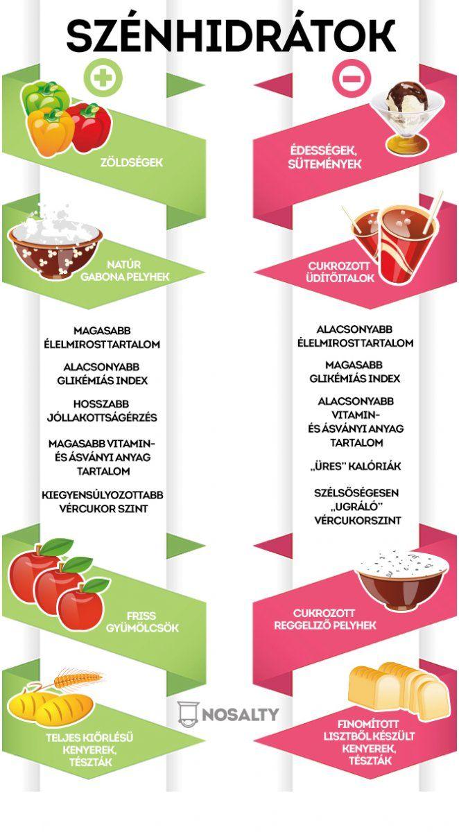 Jó szénhidrát? Rossz szénhidrát? Segítünk eligazodni! http://www.nosalty.hu/ajanlo/szenhidrat-nem-ellenseg