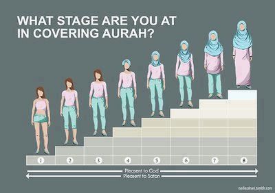 What stage are at in covering Aurah