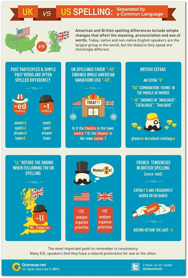 How spelling differs between UK and U.S. English   Articles   Home