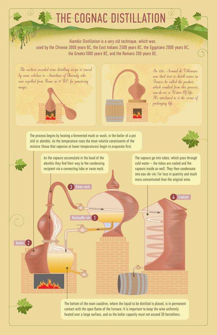 #Cognac #Distillation