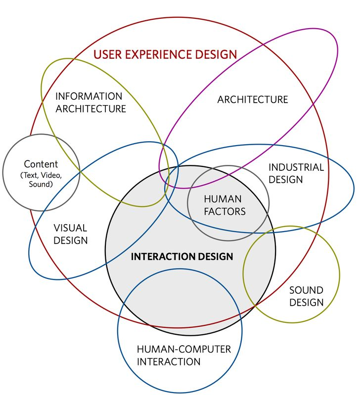 This infographic provides a visual explanation of the links between different elements of design.