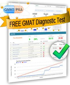 GMAT - Free GMAT Practice Test | GMAT Practice Exams | GMATPill