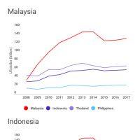 Infographic: RINGGIT KINIGUIDE: Short term external debt 2009-2017