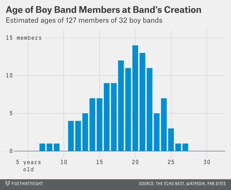 hickey-boybands-age