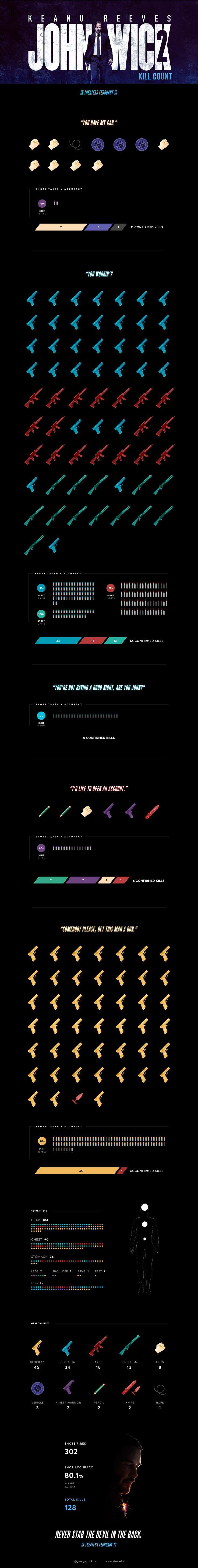 John Wick: Kill Count - Visu #infographic