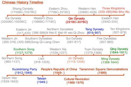 Summary of the History of China (Qin, Three Kingdoms, Tang, Ming, and Qing Dynasties)