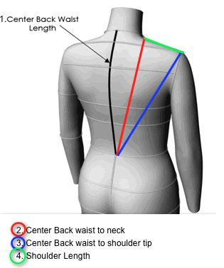 a little sewing blog: pattern alterations - Style Arc Abby - describes her process of making back and shoulder alterations- This illustration shows how the shoulder slope is determined.