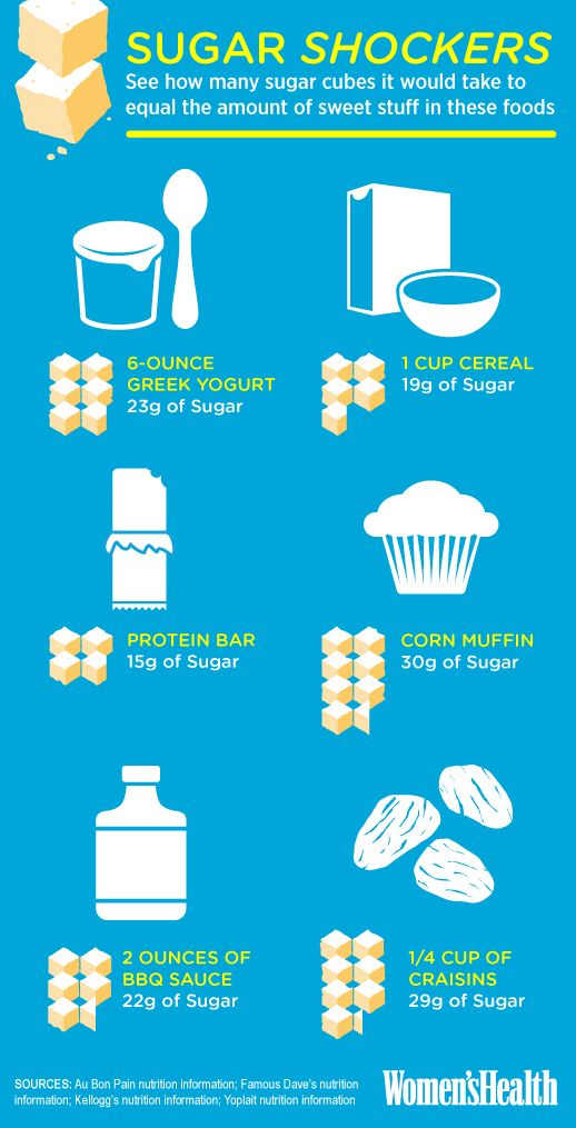 Sneaky sources of sugar! via Women's Health (measurements are approximations and will vary by product)