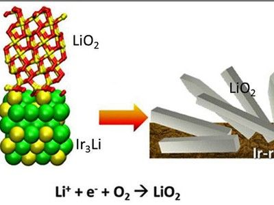 Breakthough in lithium-air batteries