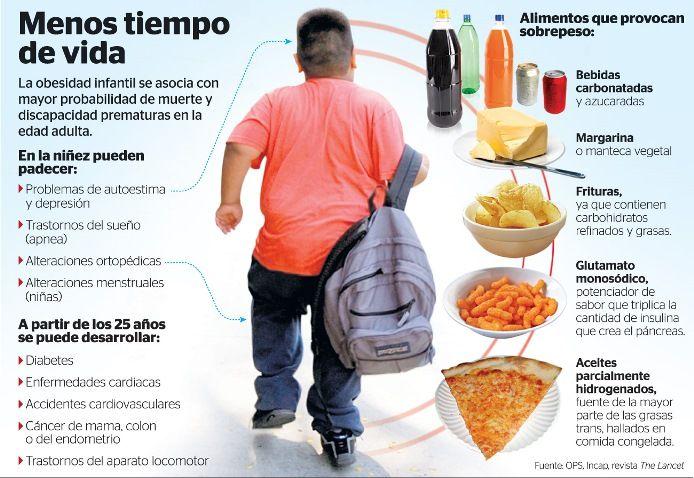 Menos tiempo de vida para infantes que sufren de obesidad. Serios problemas de salud mental y física.