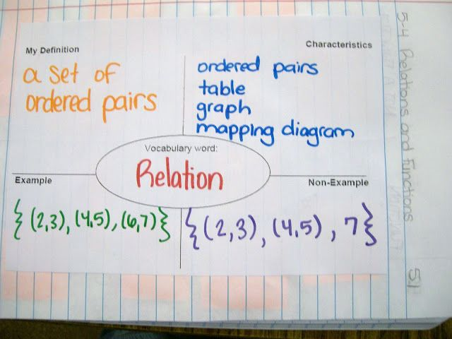 97 Best Functions And Relations Images On Pinterest Math Teacher