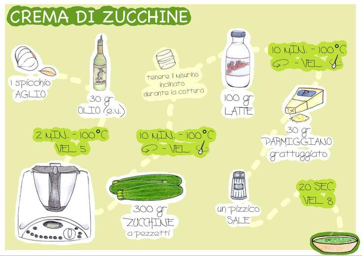 Ricetta visuale per la Crema di Zucchine con il Bimby