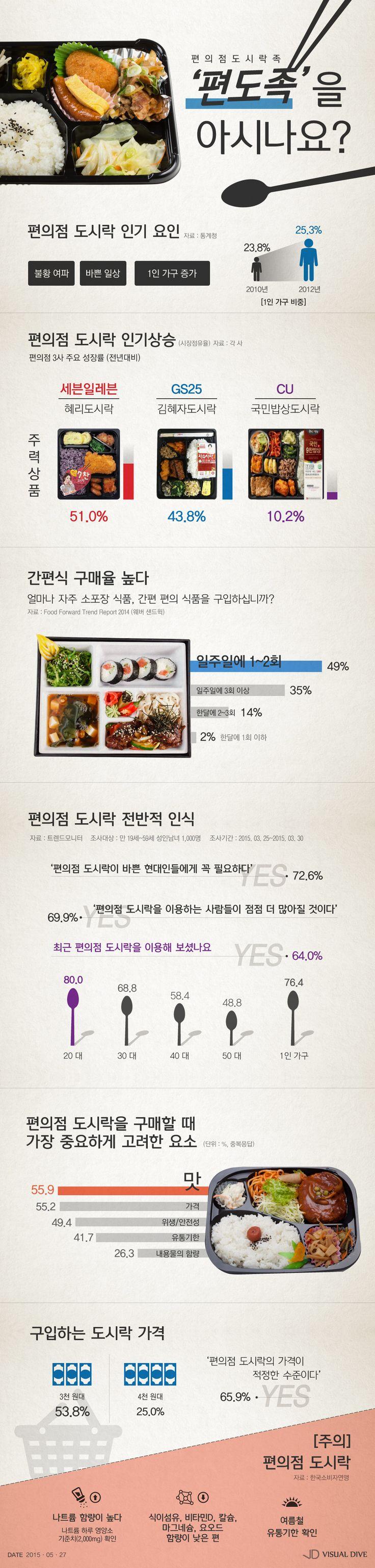 3~4천원으로 한 끼 해결?…'편도족'이 늘고 있다 [인포그래픽] #lunchbox / #Infographic ⓒ 비주얼다이브 무단 복사·전재·재배포 금지