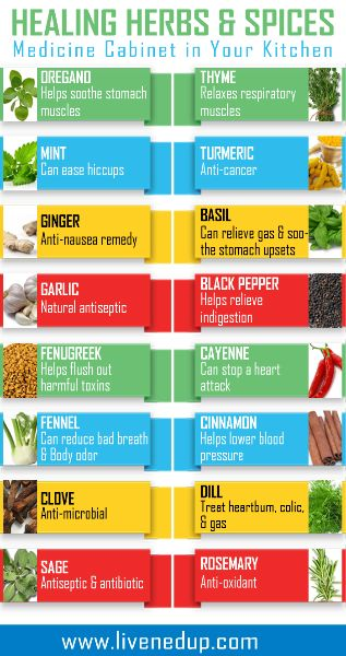 Healing Herbs & Spices - between these and essential oils would never need to use man made drugs for anything again