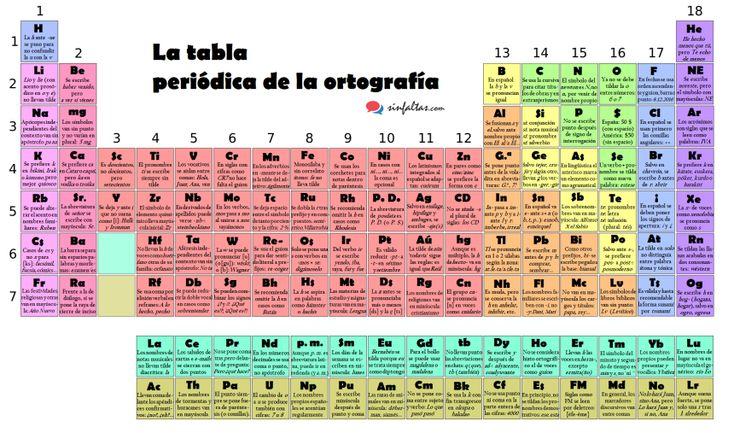 Tabla periódica de la ortografía en idioma español #infografia