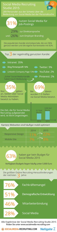 Noch eine Infografik: Die wichtigsten Ergebnisse der Social Recruiting Umfrage 2015 in der Schweiz.