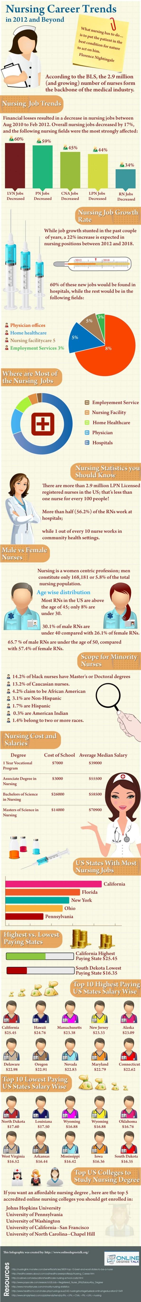 Nursing Career Trends 2012 & beyond . .  . . .  .