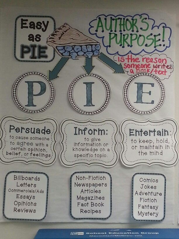 Author Purpose Interactive Anchor Chart 64