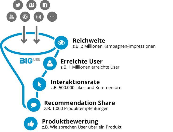 Social Media KPI – welche sind die wichtigsten Kennzahlen?   Blog   BIG Social Media